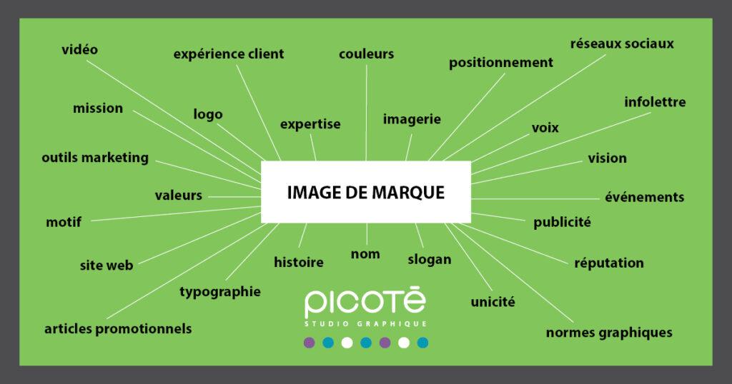 Image de marque